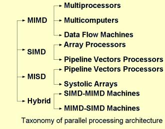 arsitektur komputer Paralel
